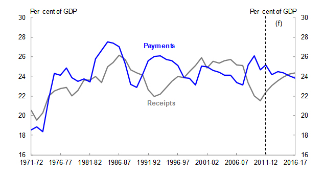 Chart 12: Receipts and payments as a share of GDP