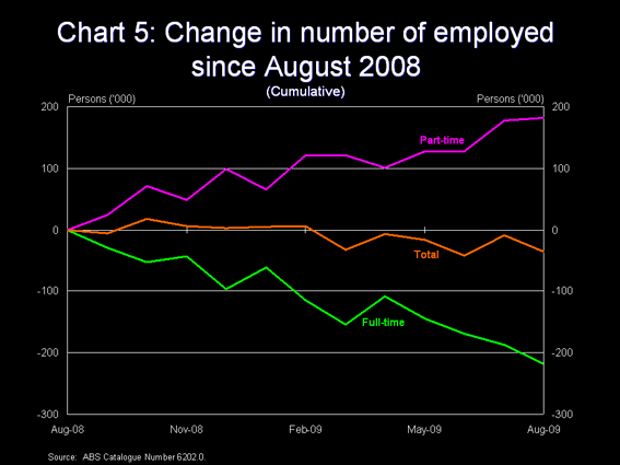 Chart 5 - Full-time and part-time employment