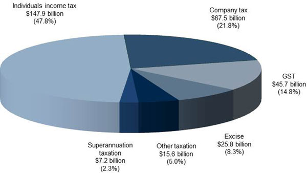 Sources of tax revenue, 2011-12
