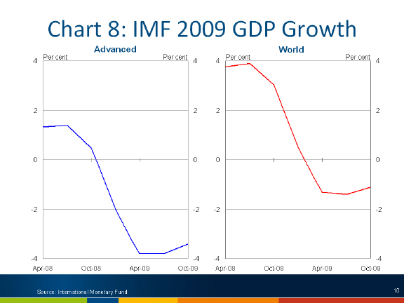 IMF 2009 GDP growth