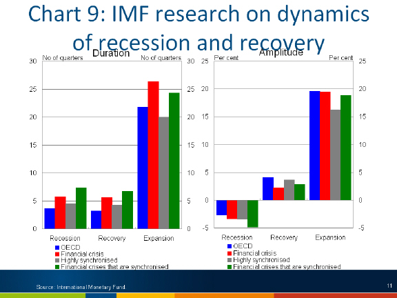 Chart: IMF research on dynamics of recession and recovery