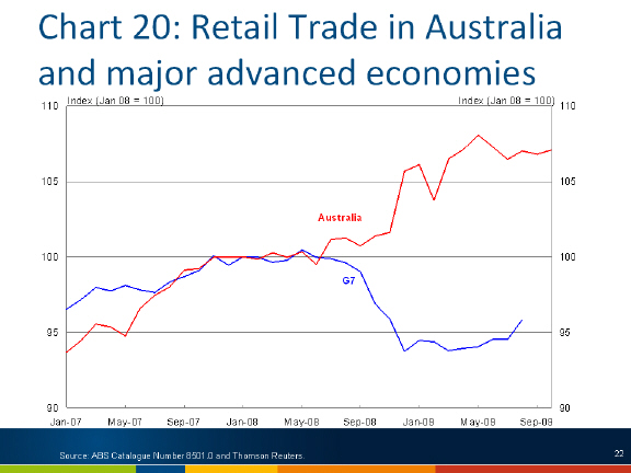 Chart: Retail trade in Australia and major advanced economies