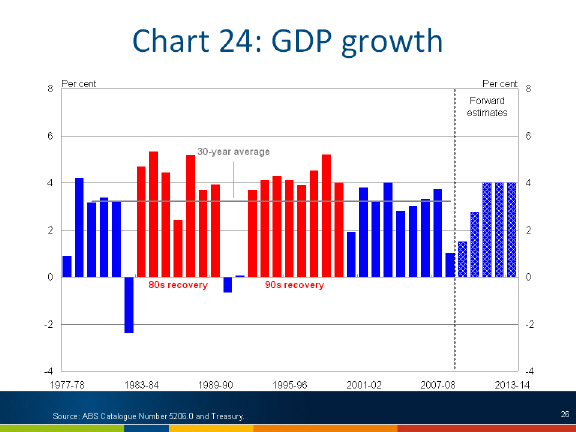 Chart: GDP growth