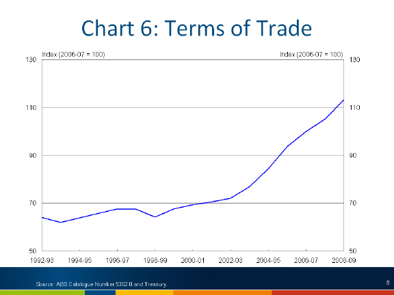 Chart: Terms of trade