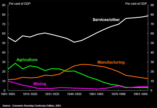 Chart 2: Industry GDP share, 1901-2000. Comparing mining, manufacturing, agriculture, and sevices/other.