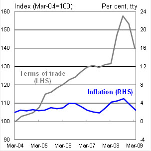 Chart 5: A comparison of Terms of Trade booms - Mining Book Mk I