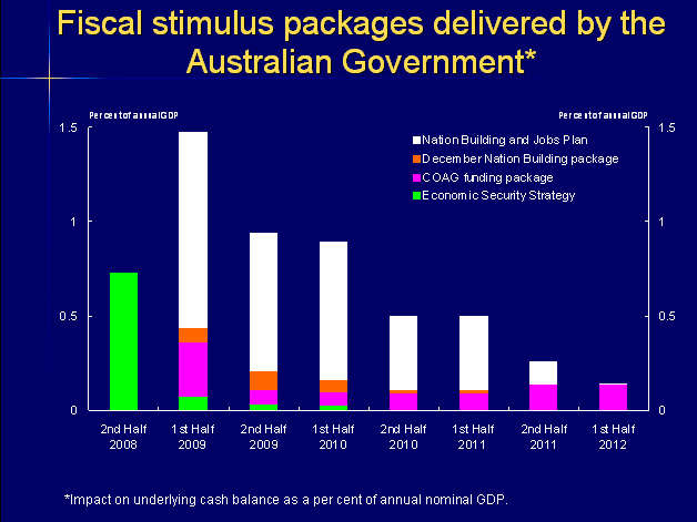 Slide 4: Fiscal stimulus packages delivered by the Australian Government