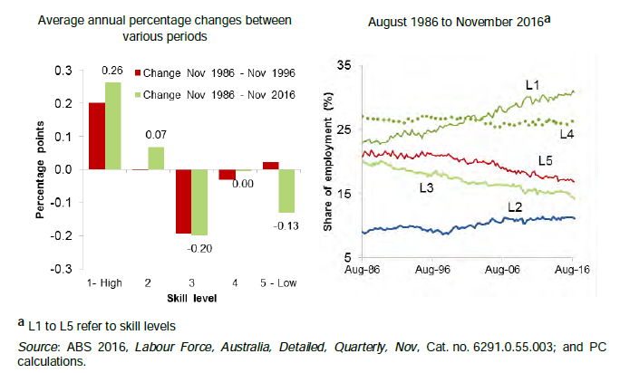 Average annual percentage changes between various periods and August 1986 to November 2016; Source: ABS 2016, Labour Force, Australia, Detailed, Quarterly, Nov, Cat. no. 6291.0.55.003; and PC calculations.
