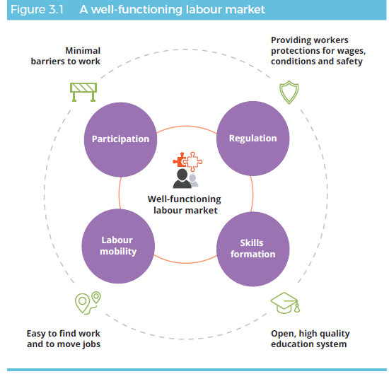 Figure 3.1 a well-functioning labour market