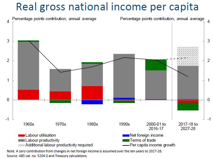 Chart 2: Real gross national income per capita